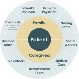 High Peaks Hospice Circle of Care